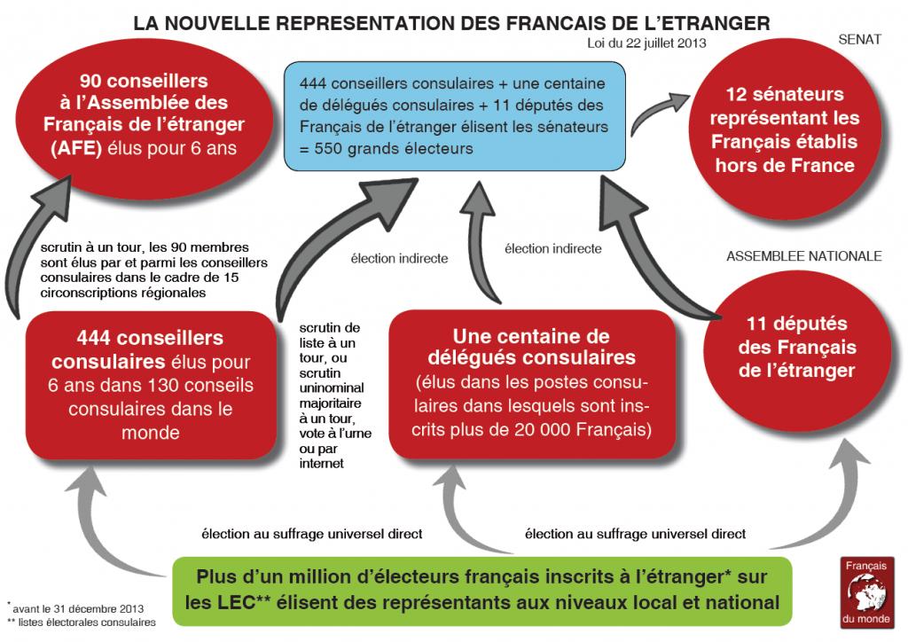 Schéma Réforme représentation politique Français établis Hors de France Fdm adfe