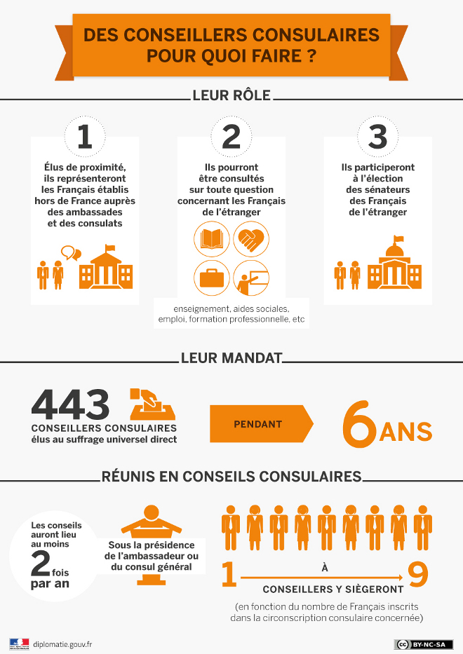 conseillers_consulaires_role_660_cle037b2c