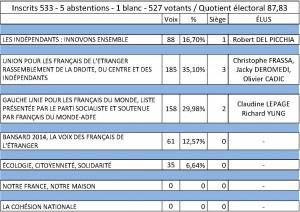 electionsénatoriales-résultats